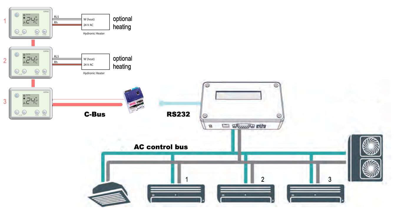 C Bus Wiring System Solutions